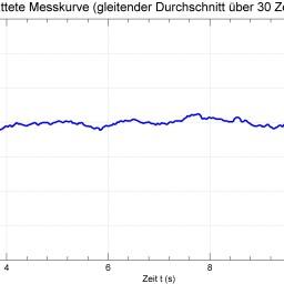 Diagramm: D. Nordmann (CC BY-NC-SA 3.0 DE)